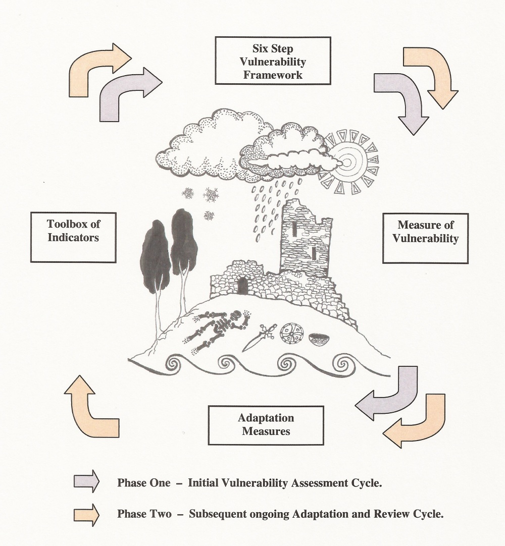 Climate Change Management - Cathy Daly